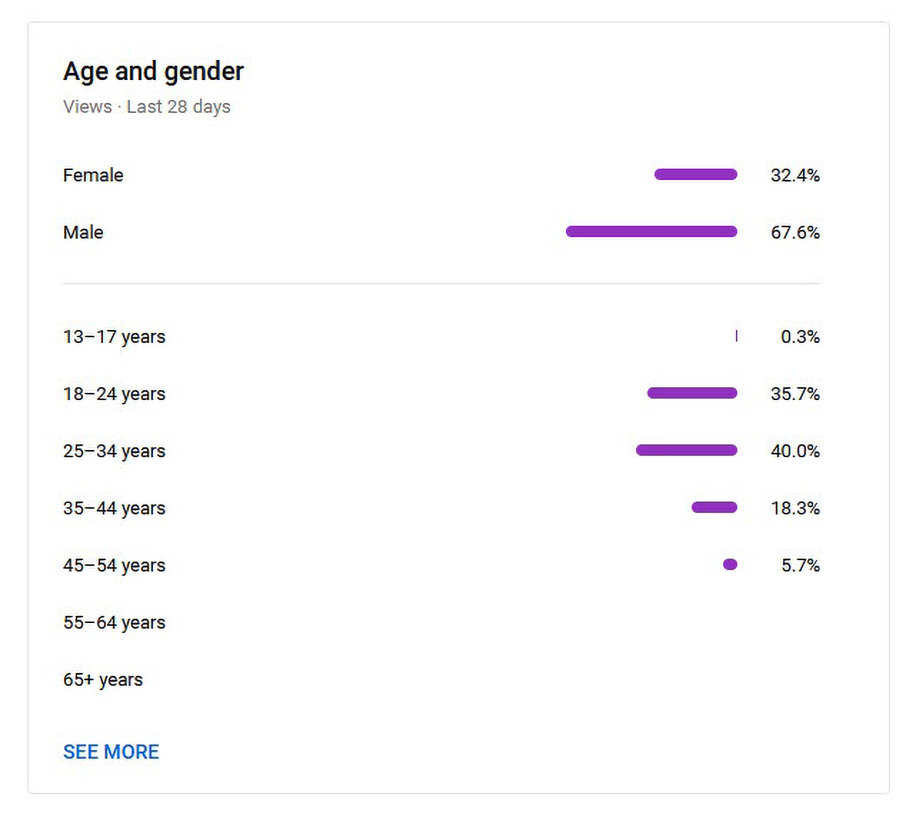 Screenshot of the YouTube Analytics (age and gender)