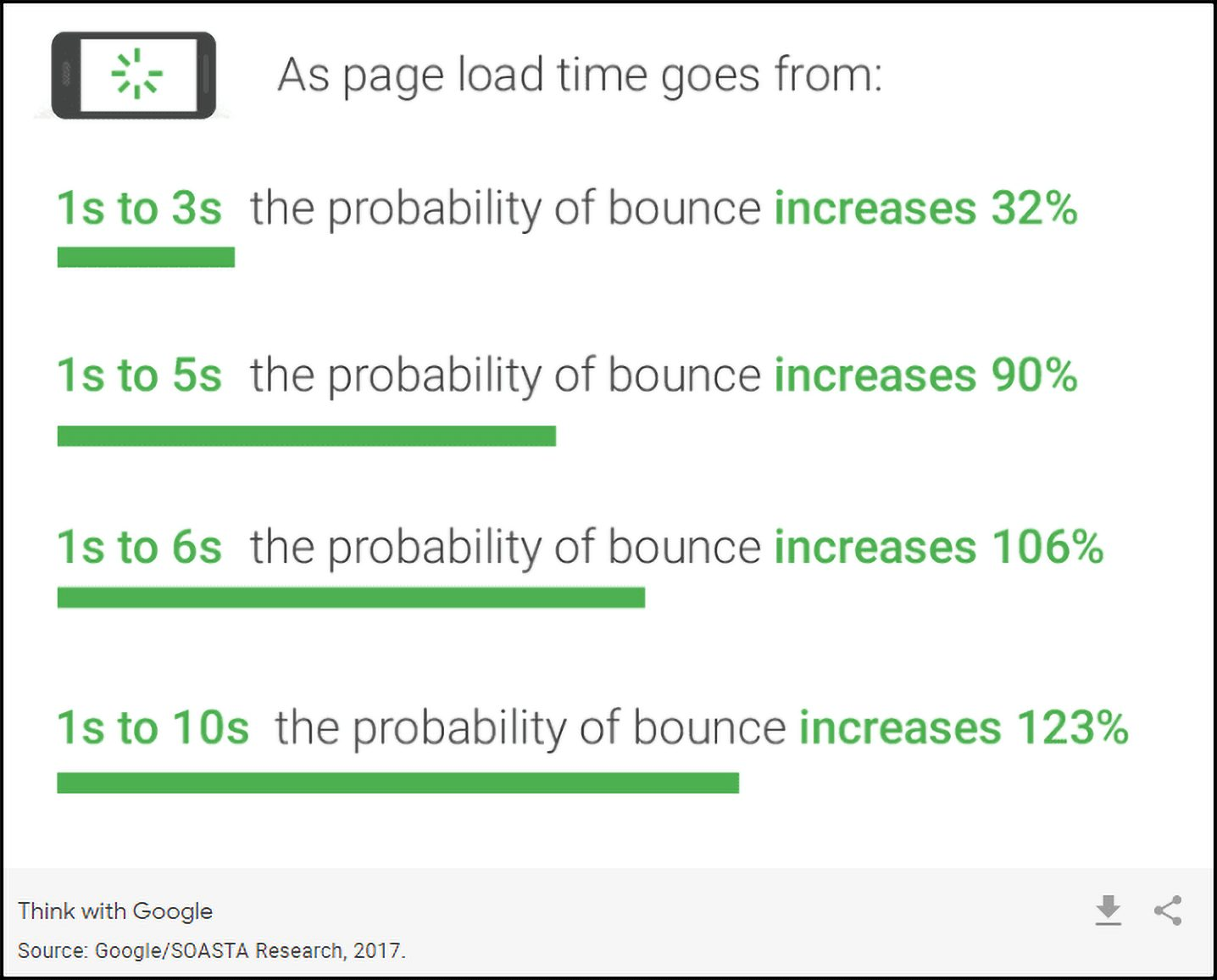 10 simple steps to make your website mobile-friendly: Gogole's mobile page speed benchmarks