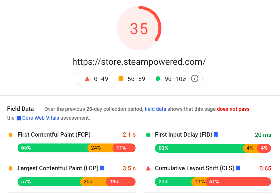 What SEO metrics a UX designer should focus onL A loading speed analysis for steam-powered that scores 35/100 over page analytics.